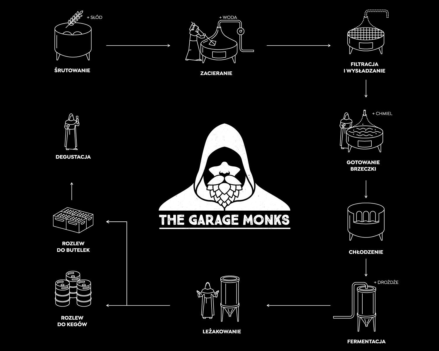 The Garage Monks booth wall design showing beer brewing process by Jakub Cichecki